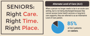 Alternate Level of Care infographic