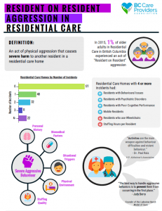 Resident on Resident Aggression infographic