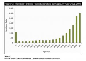 CIHI Provincial Spending Graph