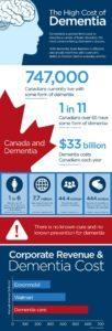 Dementia infographic, credit: Global News