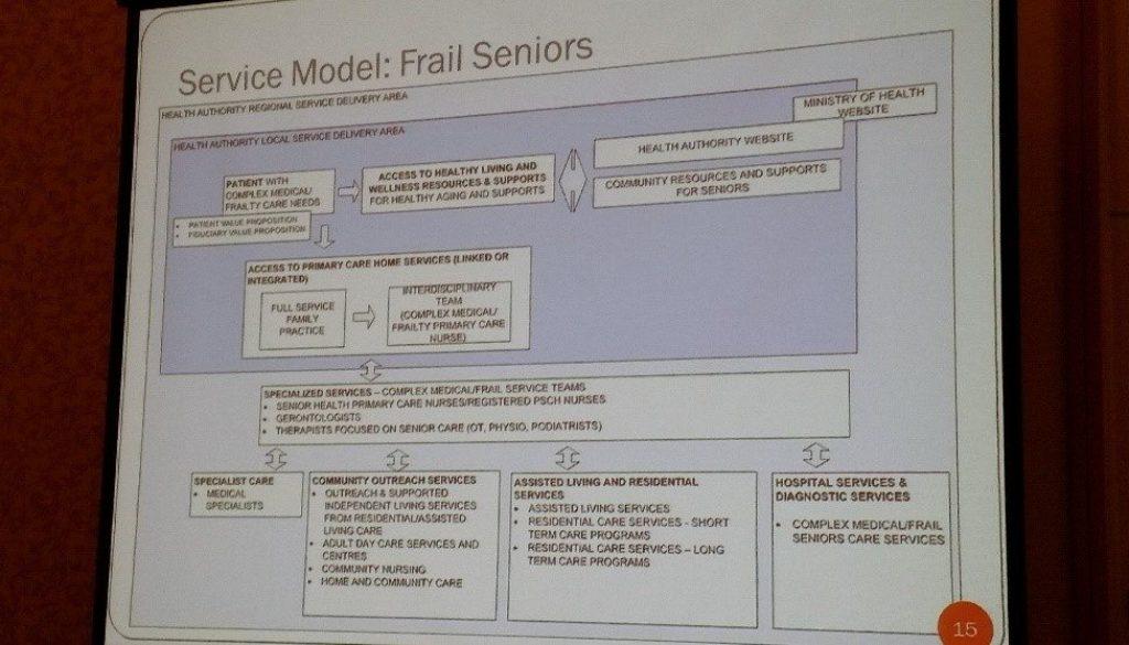 Figure 1 - A new service module for frail seniors in B.C.