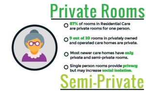 Private Rooms vs Semi Private infographic